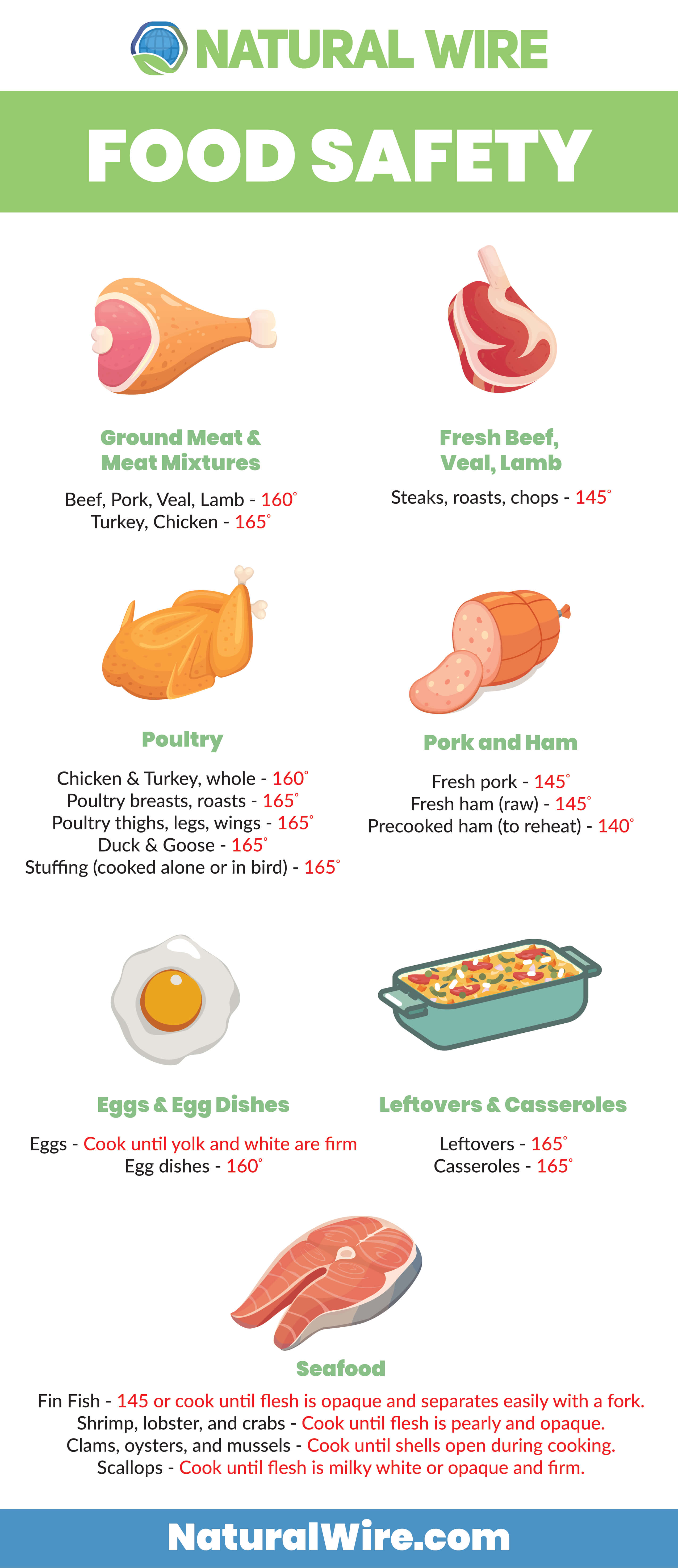 FoodSafetyInfographic