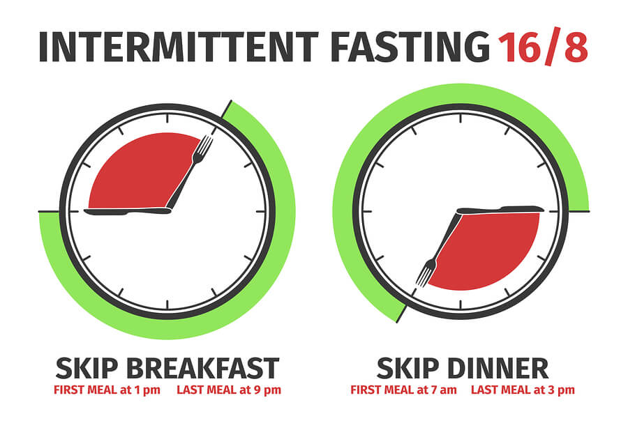 Top 5 Popular Ways to do Intermittent Fasting 1