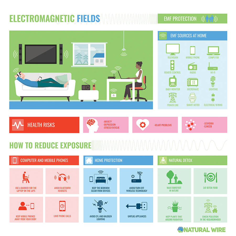 Electromagnetic Fields In The Home, Reduce EMF exposure